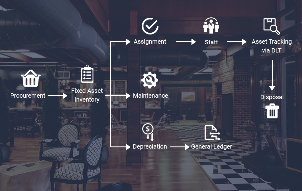 Asset Chain Case Study | Blockchain in Hospitality Development Company USA