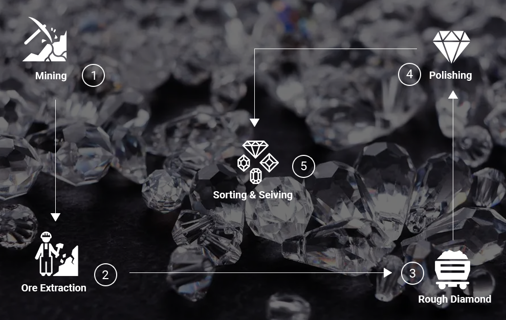 Everledger Diamonds Case Study | Blockchain in Supply Chain Development Company USA