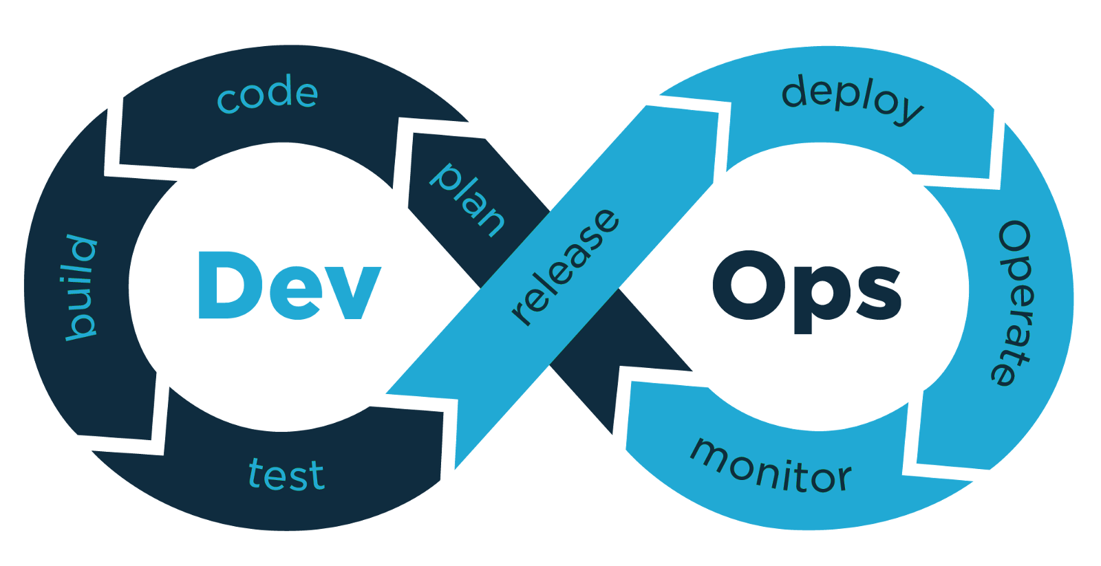 Our Devops Development Service includes