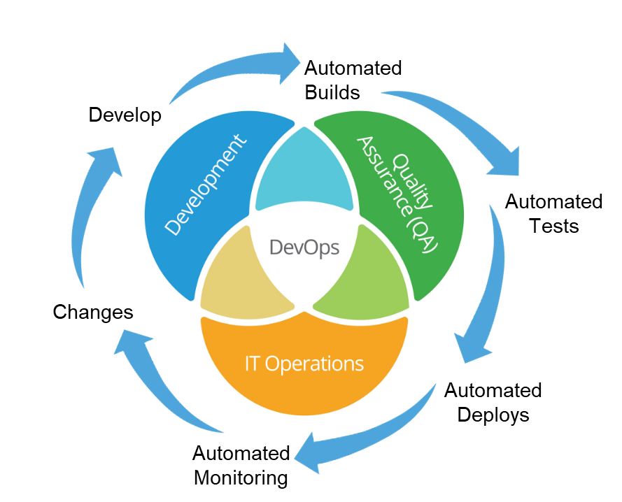 Why hire Devops development company?